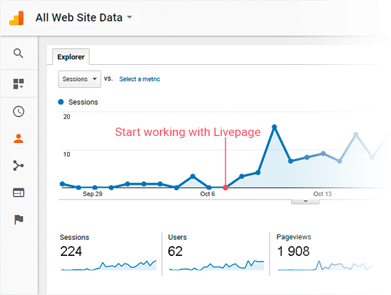 Search traffic growth after starting work with Livepage