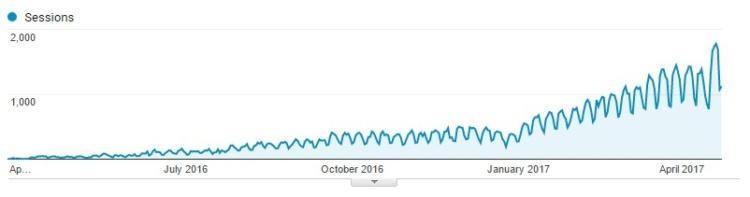 Example, search traffic, April 2016 — April 2017