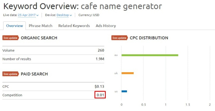 Overview of «cafe name generator» keyword in Semrush.com
