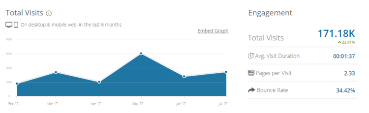 Example of fueled.com traffic