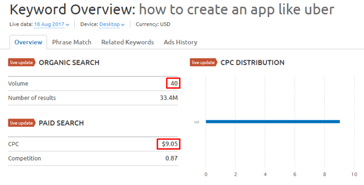 Semrush data, the cost of click in a specific subject is lower than in general one