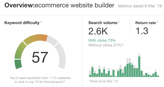 Analysis of «ecommerce website builder» keyword in Ahrefs.com