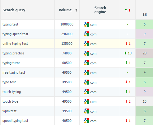 As a result, the website is ranking among top 10 for the key search queries.