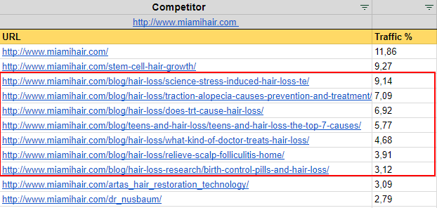 Competitor's most trafic pages