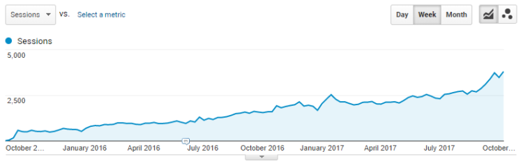 Organic traffic growth from September 2015 till October 2017