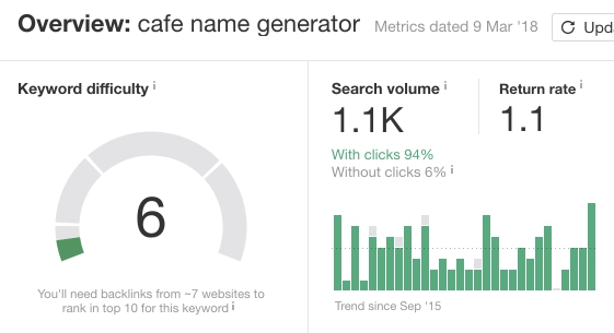 "Overview of ""cafe name generator"" keyword in Ahrefs.com"