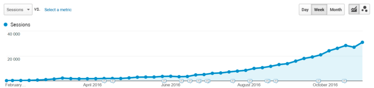 Search traffic growth example