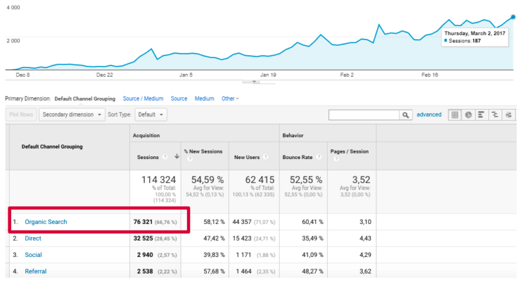 The growth of the website we prepared for SEO three months before the launch