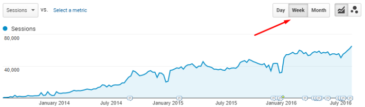 Weekly general traffic, Ratatype.com