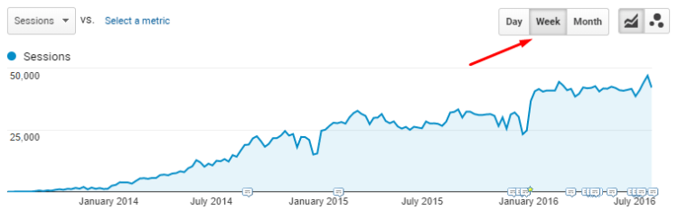 Weekly search traffic, Ratatype.com