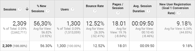 Amount of referral traffic by weeks from one published article, Google Analytics