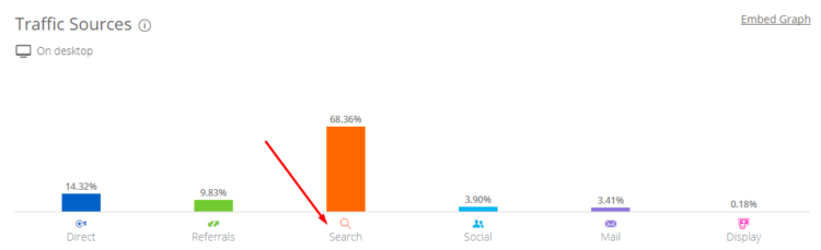Chart shows a relative percentage of search traffic in total website traffic