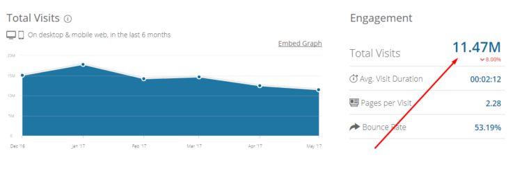 General traffic of verywell.com