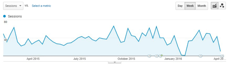 One article referral traffic (Google Analytics)