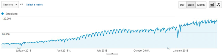 Search traffic, Google Analytics