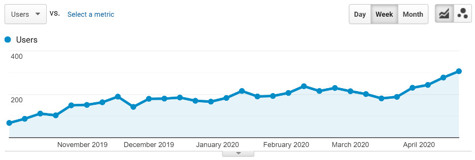 The traffic growth of 1 article as a result of its updating