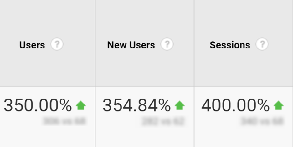 Traffic growth to the page after its updating