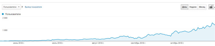 Organic traffic growth of an NDA project for 5 months in a software product niche