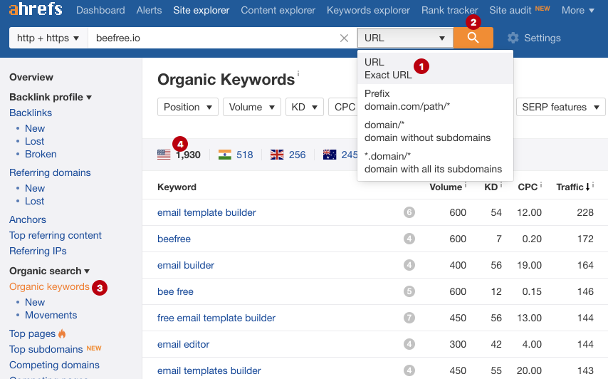 The process of determining keywords that a competitor ranks for, data from Ahrefs